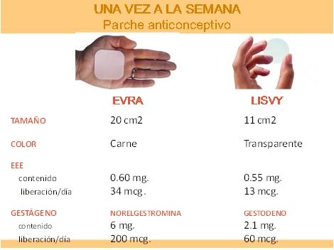 Parche Anticonceptivo Comparacion